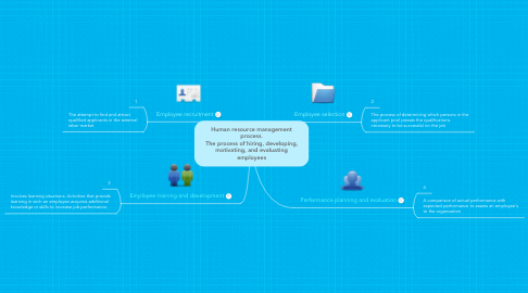 Mind Map: Human resource management process. The process of hiring, developing, motivating, and evaluating employees