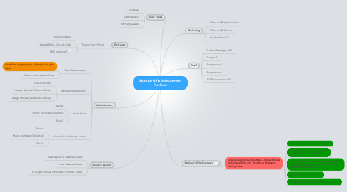 Mind Map: Spiritual Gifts Management Platform