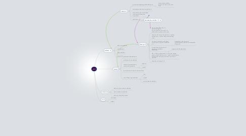 Mind Map: plot