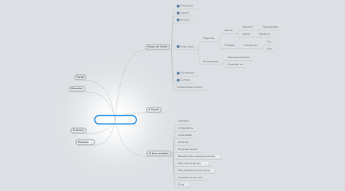 Mind Map: Manual de Vendas