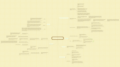 Mind Map: Literary Elements: 7th Grade English