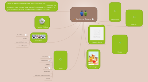 Mind Map: Customer Service
