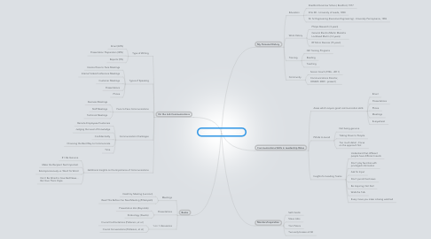 Mind Map: Communications Essentials