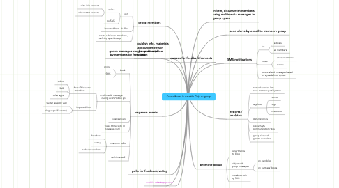 Mind Map: Course/Event in a mobile Cirip.eu group