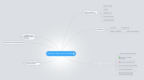 Mind Map: Estructura de las tasas de interés