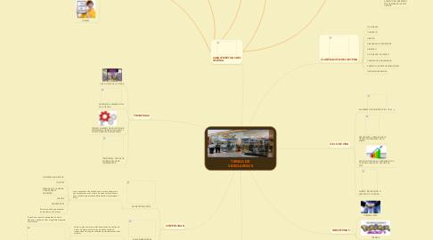 Mind Map: TIENDA DE VIDEOJUEGOS