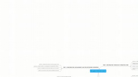 Mind Map: Management Information System