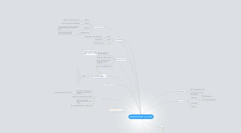 Mind Map: TREKANTSHANDEL og SLAVERI