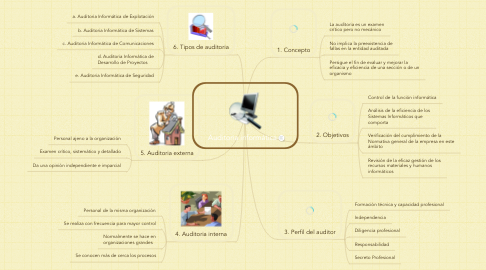Mind Map: Auditoria informática