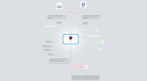 Mind Map: Validity and Reliability in Assessments
