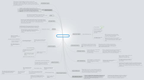 Mind Map: Om ulande og i lande