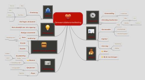 Mind Map: Geneesmiddelenontwikkeling