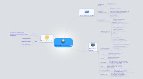 Mind Map: Búsquedas en Internet