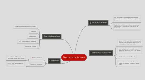 Mind Map: Busqueda de Internet