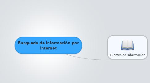 Mind Map: Busqueda de Información por Internet