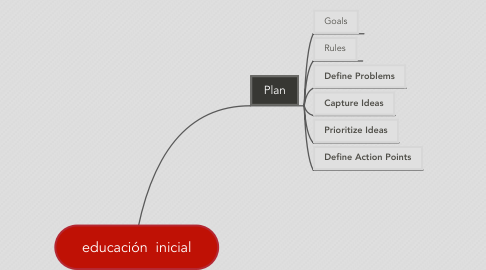 Mind Map: educación  inicial