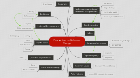 Mind Map: Perspectives on Behaviour Change