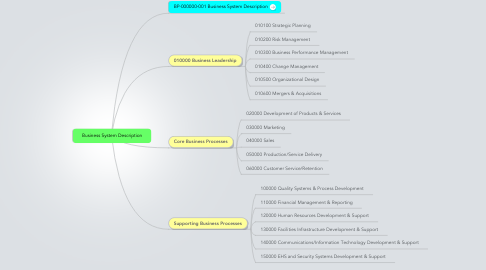Mind Map: Business System Description