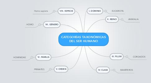 Mind Map: CATEGORÍAS TAXONÓMICAS DEL SER HUMANO