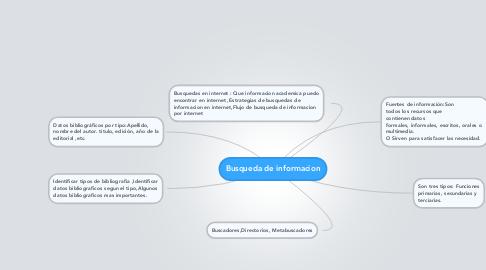 Mind Map: Busqueda de informacion