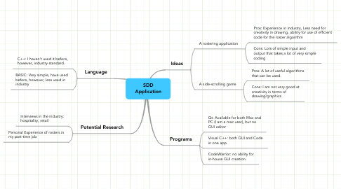 Mind Map: SDD