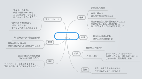 Mind Map: 社内レンタル