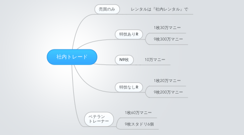 Mind Map: 社内トレード