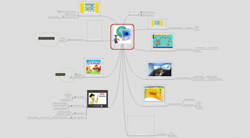 Mind Map: TIPOS SOFTWARE  EDUCATIVO