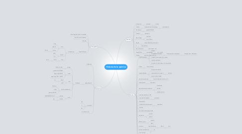 Mind Map: Historia de la quimica