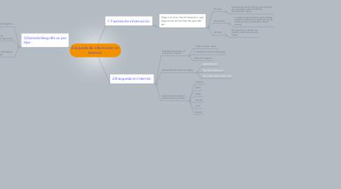 Mind Map: Búsqueda de información en Internet.