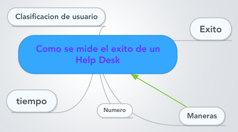 Mind Map: Como se mide el exito de un Help Desk