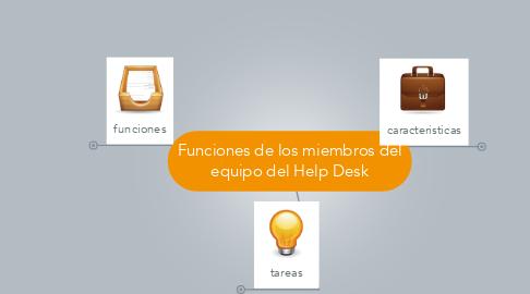 Mind Map: Funciones de los miembros del equipo del Help Desk