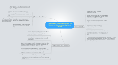 Mind Map: Consideration of the Moral Vision in the Thinking of Eleanore Vaines by Henna Heinila