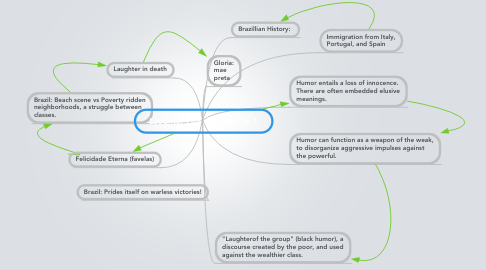 Mind Map: Laughter Out of Place CH. 1