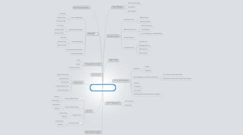 Mind Map: feasibility analysis of renovating Lagos airport