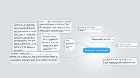 "Mind Map: Tim Krabbe  ""Het Gouden Ei"""