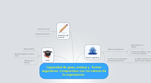 Mind Map: Capacidad de guiar, evaluar y  formar seguidores. Compromiso con los valores de la organización.