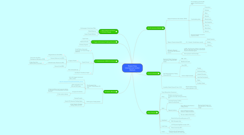 Mind Map: Researching International Carbon Markets
