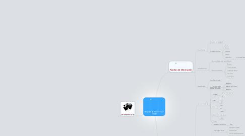 Mind Map: Búsqueda de Informacion en Internet