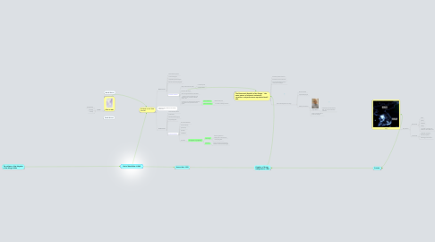 Mind Map: End of World War II 1945