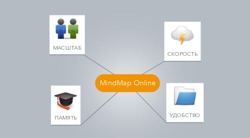 Mind Map: MindMap Online