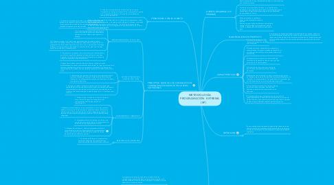 Mind Map: METODOLOGÍA PROGRAMACIÓN  EXTREMA          (XP)
