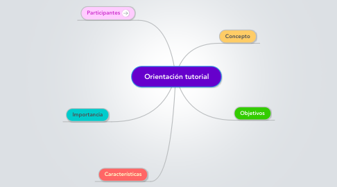 Mind Map: Orientación tutorial