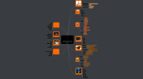 Mind Map: Sistema Productivo de unaempresa de Guitarras llamadaGipson