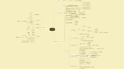 Mind Map: 仕組み課
