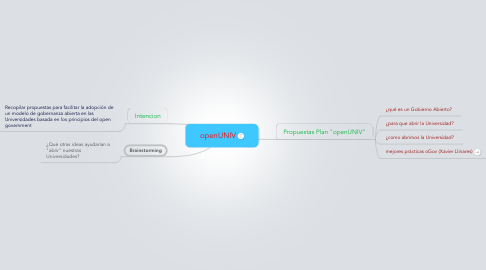 Mind Map: openUNIV