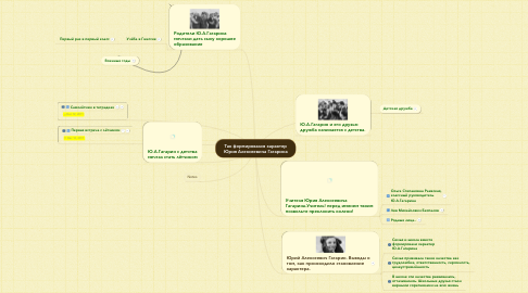 Mind Map: Так формировался характер Юрия Алексеевича Гагарина