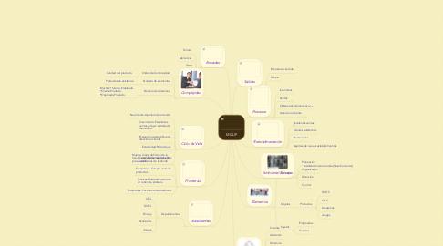 Mind Map: MIXUP