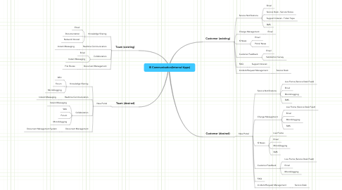 Mind Map: IS Communication(Internal Apps)