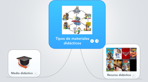 Mind Map: Tipos de materiales didácticos